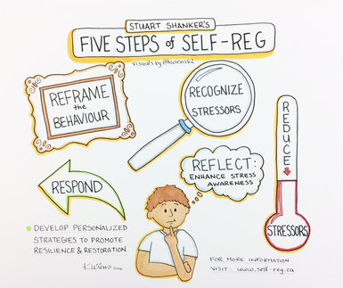 Graphic courtesy of the MEHRIT Centre, https://self-reg.ca/